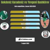 Gokdeniz Karadeniz vs Yevgeni Bashkirov h2h player stats