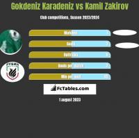 Gokdeniz Karadeniz vs Kamil Zakirov h2h player stats