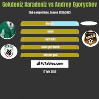 Gokdeniz Karadeniz vs Andrey Egorychev h2h player stats