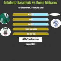 Gokdeniz Karadeniz vs Denis Makarov h2h player stats