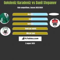 Gokdeniz Karadeniz vs Danil Stepanov h2h player stats