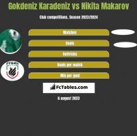 Gokdeniz Karadeniz vs Nikita Makarov h2h player stats