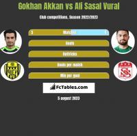 Gokhan Akkan vs Ali Sasal Vural h2h player stats