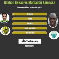 Gokhan Akkan vs Mamadou Samassa h2h player stats