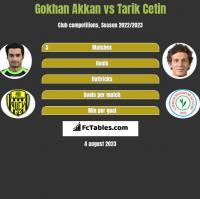Gokhan Akkan vs Tarik Cetin h2h player stats