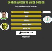 Gokhan Akkan vs Zafer Gorgen h2h player stats