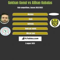 Gokhan Gonul vs Alihan Kubalas h2h player stats