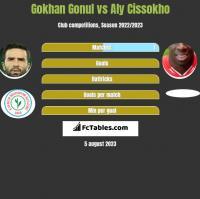 Gokhan Gonul vs Aly Cissokho h2h player stats