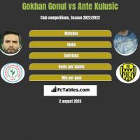 Gokhan Gonul vs Ante Kulusic h2h player stats