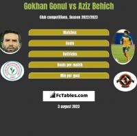 Gokhan Gonul vs Aziz Behich h2h player stats