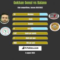 Gokhan Gonul vs Baiano h2h player stats