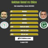 Gokhan Gonul vs Chico h2h player stats
