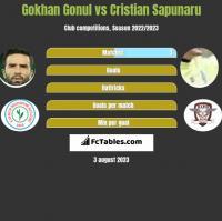 Gokhan Gonul vs Cristian Sapunaru h2h player stats