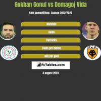 Gokhan Gonul vs Domagoj Vida h2h player stats
