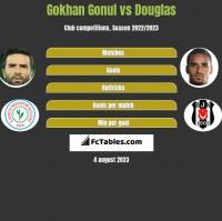 Gokhan Gonul vs Douglas h2h player stats