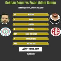 Gokhan Gonul vs Ersan Adem Gulum h2h player stats