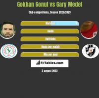 Gokhan Gonul vs Gary Medel h2h player stats