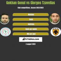Gokhan Gonul vs Giorgos Tzavellas h2h player stats