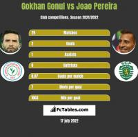 Gokhan Gonul vs Joao Pereira h2h player stats