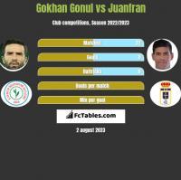 Gokhan Gonul vs Juanfran h2h player stats
