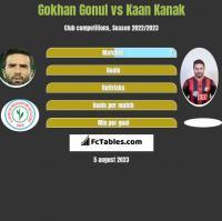 Gokhan Gonul vs Kaan Kanak h2h player stats