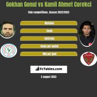 Gokhan Gonul vs Kamil Ahmet Corekci h2h player stats