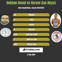 Gokhan Gonul vs Kerem Can Akyuz h2h player stats