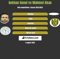 Gokhan Gonul vs Mahmut Akan h2h player stats