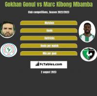 Gokhan Gonul vs Marc Kibong Mbamba h2h player stats