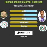 Gokhan Gonul vs Marcel Tisserand h2h player stats