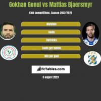 Gokhan Gonul vs Mattias Bjaersmyr h2h player stats