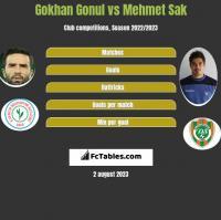 Gokhan Gonul vs Mehmet Sak h2h player stats