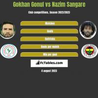 Gokhan Gonul vs Nazim Sangare h2h player stats