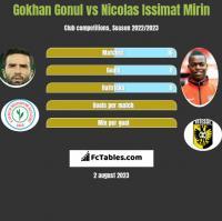 Gokhan Gonul vs Nicolas Issimat Mirin h2h player stats