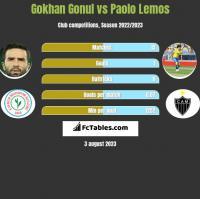 Gokhan Gonul vs Paolo Lemos h2h player stats