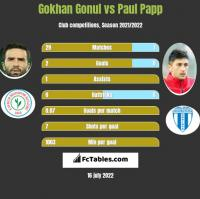Gokhan Gonul vs Paul Papp h2h player stats