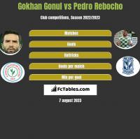 Gokhan Gonul vs Pedro Rebocho h2h player stats
