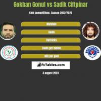 Gokhan Gonul vs Sadik Ciftpinar h2h player stats