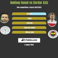 Gokhan Gonul vs Serdar Aziz h2h player stats