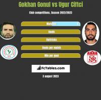 Gokhan Gonul vs Ugur Ciftci h2h player stats