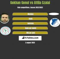 Gokhan Gonul vs Attila Szalai h2h player stats