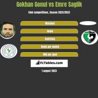 Gokhan Gonul vs Emre Saglik h2h player stats