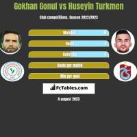 Gokhan Gonul vs Huseyin Turkmen h2h player stats