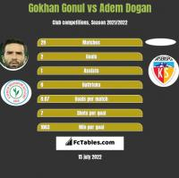 Gokhan Gonul vs Adem Dogan h2h player stats