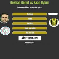 Gokhan Gonul vs Kaan Uykur h2h player stats