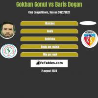 Gokhan Gonul vs Baris Dogan h2h player stats