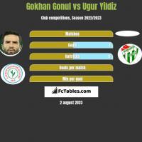 Gokhan Gonul vs Ugur Yildiz h2h player stats