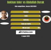Gokhan Inler vs Abdullah Durak h2h player stats