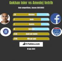 Gokhan Inler vs Amedej Vetrih h2h player stats