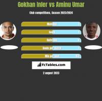 Gokhan Inler vs Aminu Umar h2h player stats